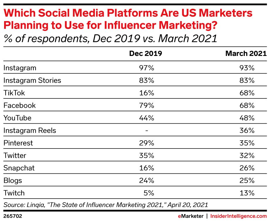 eMarketer Chart: Which Social Media Platforms Are US Marketers Planning to Use for Influencer Marketing 2021